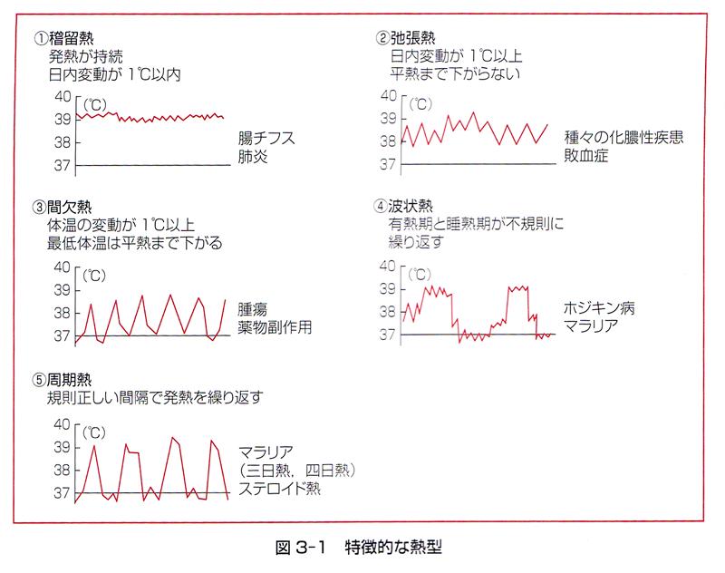 (54) 体温が持続的に高く、日内変動が1°C以上の熱型はどれか ...
