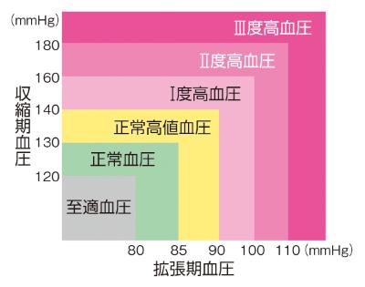 高血圧分類